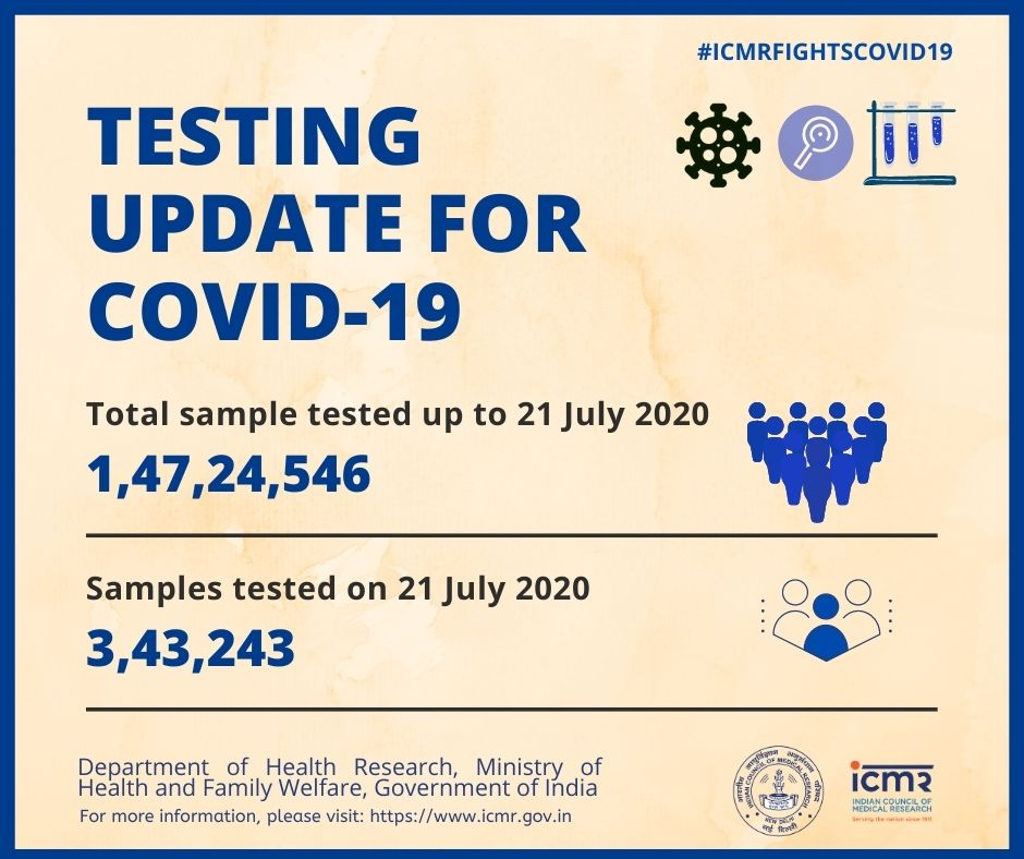 corona update today, total testing till now, icmr report