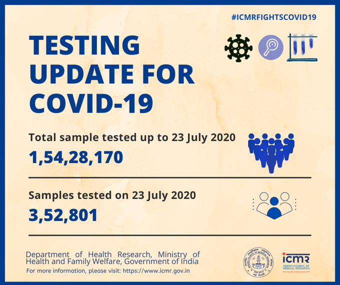 total corona test today in India, ICMR
