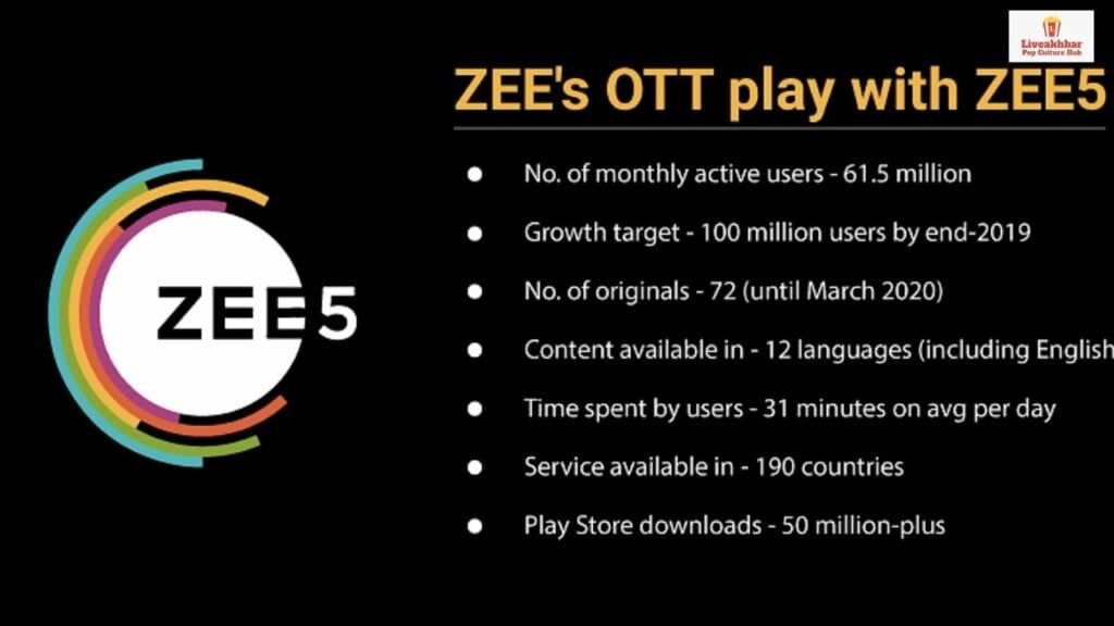 best OTT Subscription In India